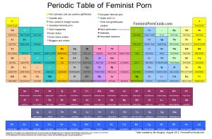http://www.feministpornguide.com/periodictableoffeministporn.png